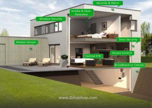 انواع خانه هوشمند